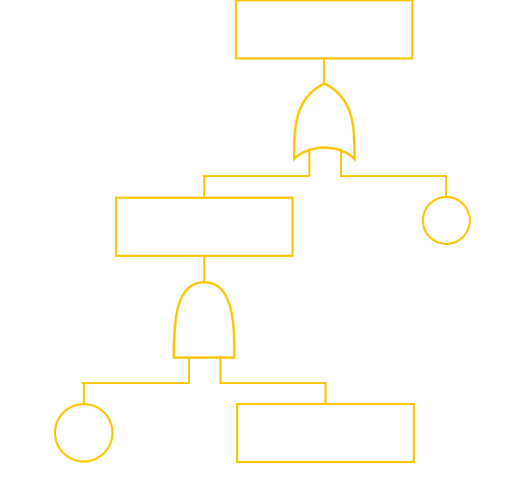 Arbre de défaillance – Fault Tree Analysis (FTA)