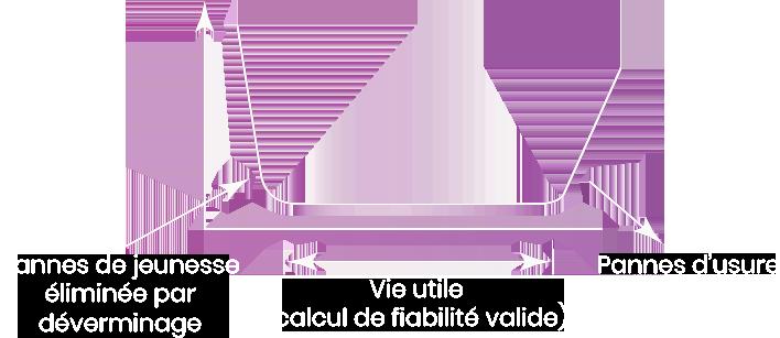 Graphique de fiabilité