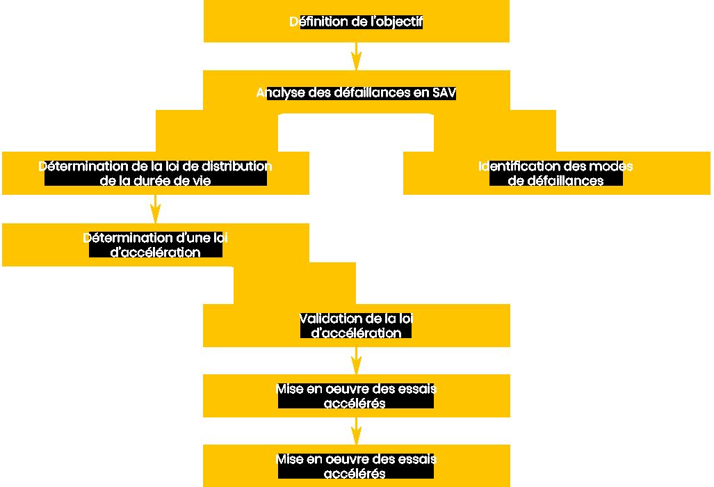 Exemple de démarche typique pour un composant ou équipement